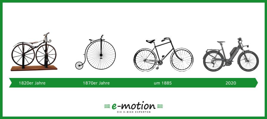 Zeitstrahl mit Abbildungen der Stufen der e-Bike Evolution