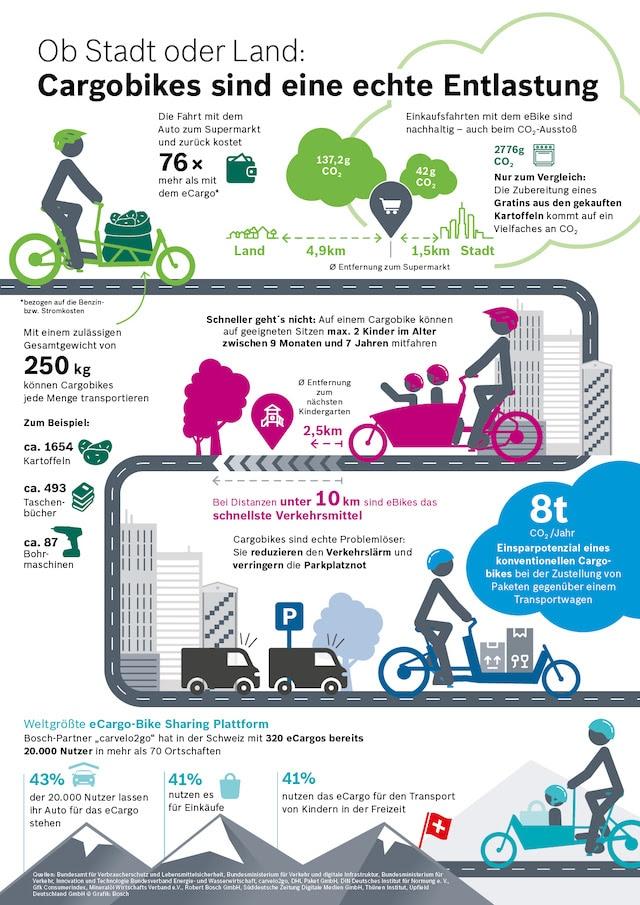 Bosch Infografik